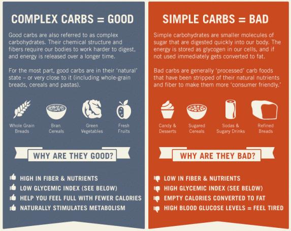 Weight loss Good Carbs and Bad Carbs
